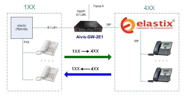 Объединение номерных планов Panasonic TDA100 и Elastix в единую систему